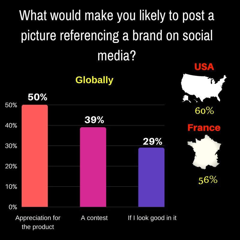 social media campaign post graph